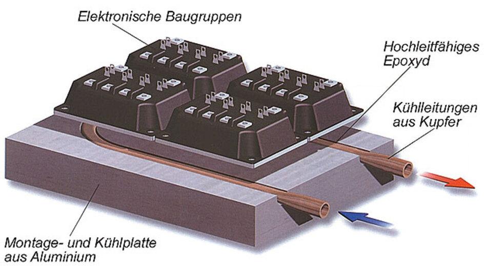 Lüftergestützte Kühllösungen in der Hochleistungselektronik.