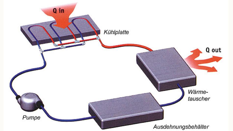 Bild 1. Schematische Darstellung eines mit Flüssigkeit als Wärmetransportmedium arbeitenden Kühlkreislaufes.
