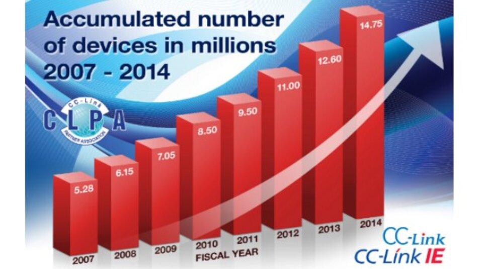 Ein stetiges Wachstum zeigen die Installationen des Echtzeit-Ethernet-Systems CC-Link IE und des Feldbussystems CC-Link.