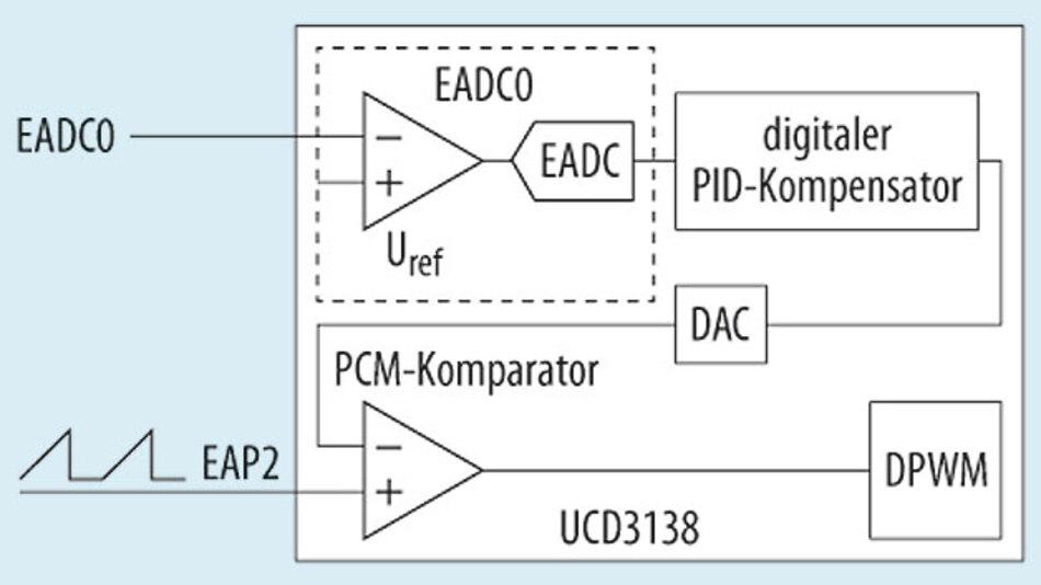 Bild 2. Die Konfiguration dieses digitalen Controllers ähnelt der des analogen PWM-Controllers.