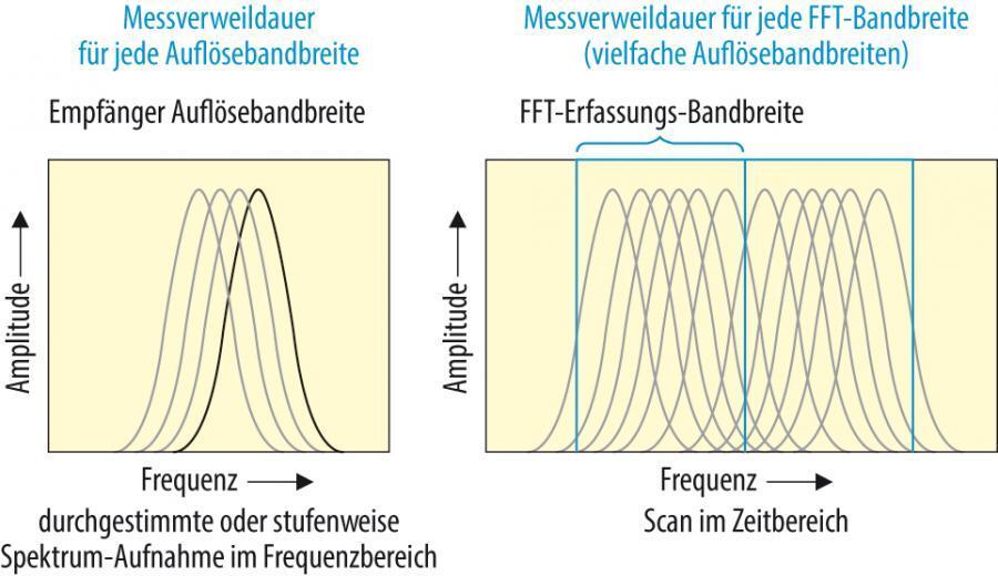 Bild 1. Ein Scan im Zeitbereich reduziert die Testzeit, wobei die notwendige Verweildauer bei gleichzeitig unterschiedlichen Auflösebandbreiten beibehalten wird.