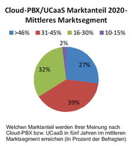Cloud-PBX-Marktanteil 2020