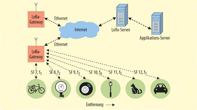 Bild 2. Typischer Aufbau eines LoRa-Netzes. Das LoRa-Gateway – mit dem Konzentrator als wichtigstem Bestandteil – dient als zentrale Basisstation einer LoRa-Funkzelle. Je nach Applikation und Entfernung vom Gateway lassen sich Spreizfaktor (SF) und Frequenz (f) einstellen.