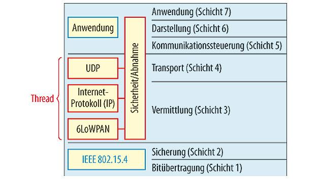 Thread setzt als Software-Protokoll in der Schicht 3 (Vermittlungsschicht) auf den Standard IEEE 802.15.4 in den Schichten 1 (Bitübertragungsschicht) und 2 (Sicherungsschicht).
