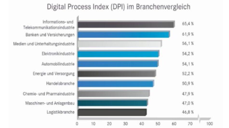 Die Informations- und Telekommunikationsindustrie ist bei der Digitalisierung am weitesten fortgeschritten, während der Maschinen- und Anlagenbau sowie die Logistik noch hinterherhinken.