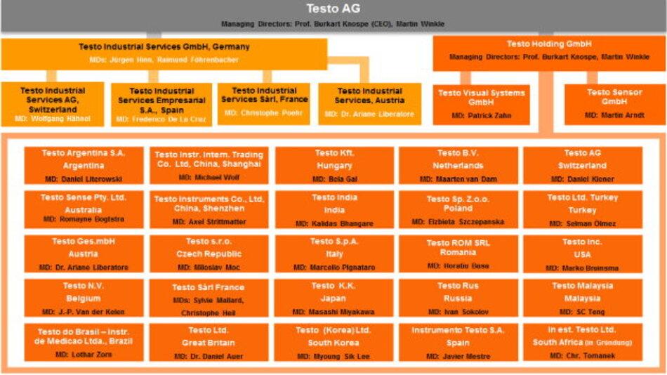 Testo-Konzernübersicht - Testo ist mit 32 Tochtergesellschaften weltweit vertreten