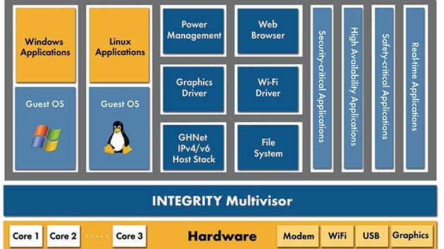 Integrity Multivisor von Green Hills Software
