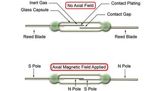 Wird ein magnetisches Feld in Richtung der Achse der Metallzungen angelegt, bewegen sich die offenen Kontakte der Metallzungen aufeinander zu, bis sich berühren und der Strom fließen kann.