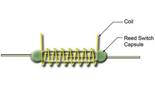 Die Grafik des Reed-Relais  zeigt nur wenige Drahtwindungen, im fertigen Produkt können dies zehntausende von Windungen sein.