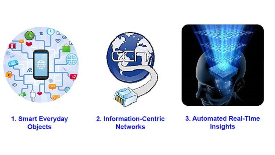 Das »Internet of Everything« ruht auf drei Säulen: Intelligente Alltagsgegenstände, Information-zentrierte Netze und automatisierte Echtzeiteinblicke.