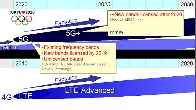 Evolution bei 5G