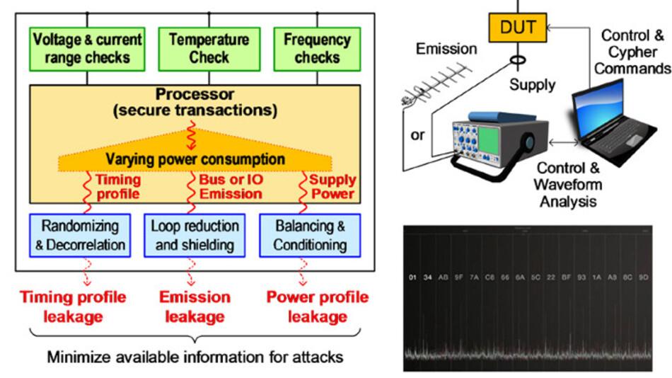 Physikalische Angriffe und Hardware-Schutzmaßnahmen.