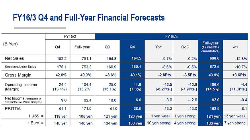 Die Quartalszahlen und die Prognose für das vierte Quartal 2016 und das Geschäftsjahr 2016.