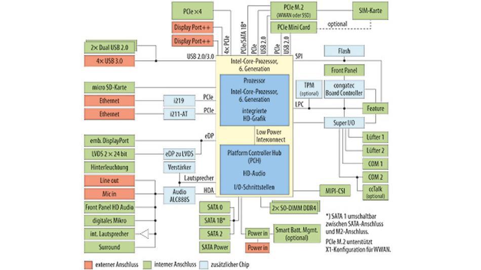 Bild 1. Die sechste Generation der Intel-Prozessoren zeichnet sich durch hohe Integration und viele Schnittstellen aus. Viele dieser Schnittstellen bleiben aber intern im Gehäuse und sorgen für flexible Gestaltungsoptionen.