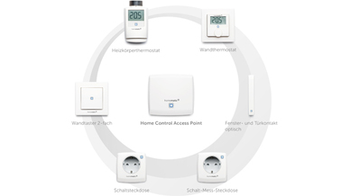 smart Home m2m eq-3