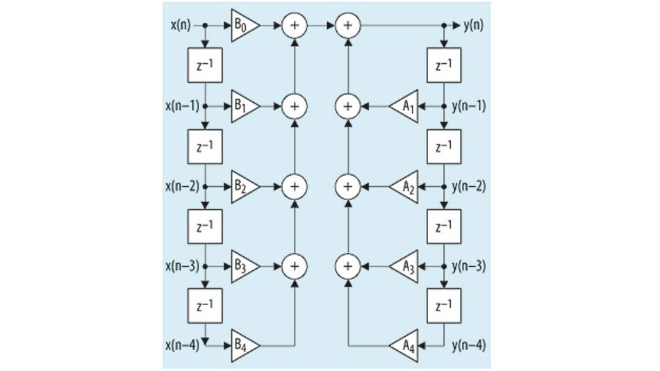 Bild 1. Blockschaltbild eines mit Hilfe des DECFILTER IPs implementierten IIR-Filters vier4ter Ordnung.