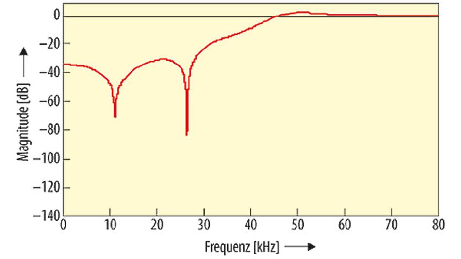 Bild 2. Frequenzantwort eines einzelnen IIR-Filters sechster6 ter Ordnung.