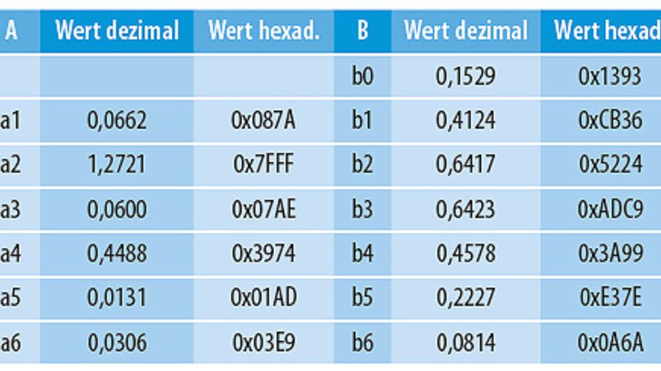 Tabelle 2. Diese Koeffizienten erhält man bei Nutzung der direkten Filter-Design-Funktion yuewalk.