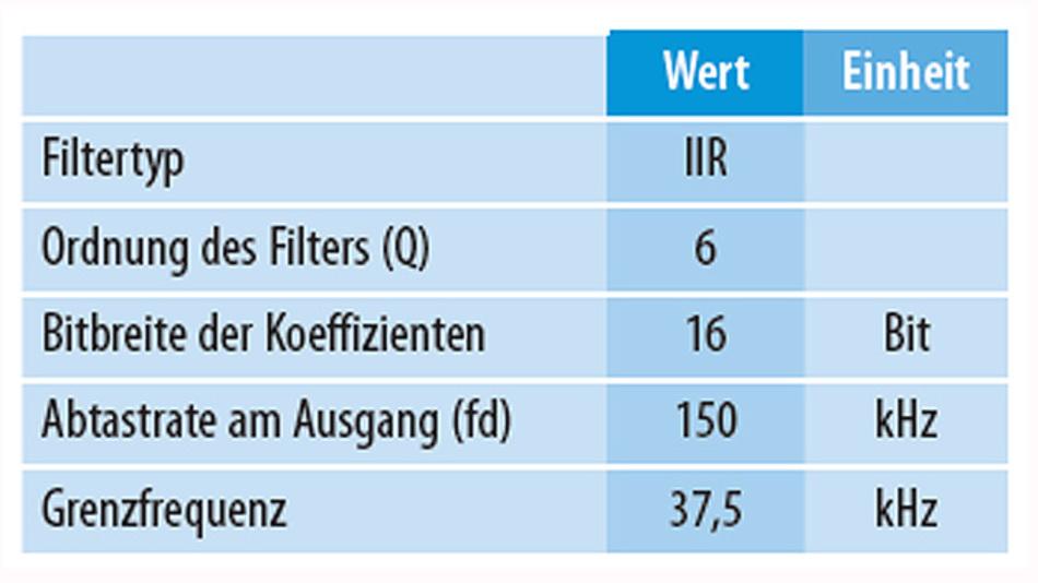 Tabelle 1. Festgelegte Parameter, um einen Hochpassfilter zu realisieren (Quelle: NXP).