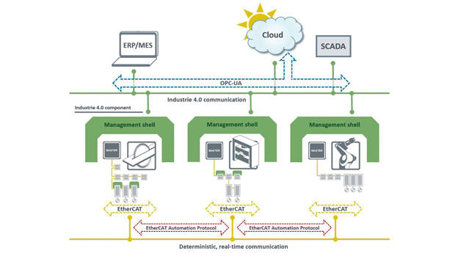 Ziel der Kooperation von ETG und OPC Foundation  ist die Erarbeitung einer Schnittstelle,  die bestehende Geräte und Maschinen auf Basis  der EtherCAT-Kommunikation in eine  Industrie-4.0-konforme Kommunikation abbildet.