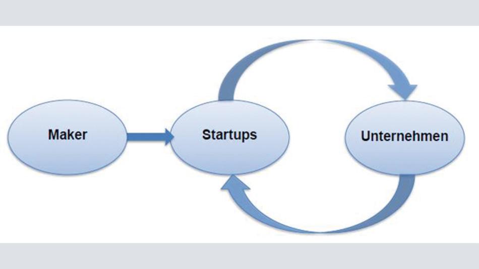 Bild 1: Darstellung der Wechselwirkung Maker – Startup – Unternehmen