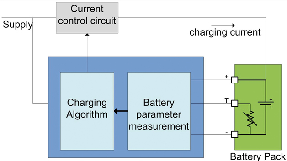 Bild 2: Blockschaltung eines Ladegeräts für Li-Ionen-Batterien