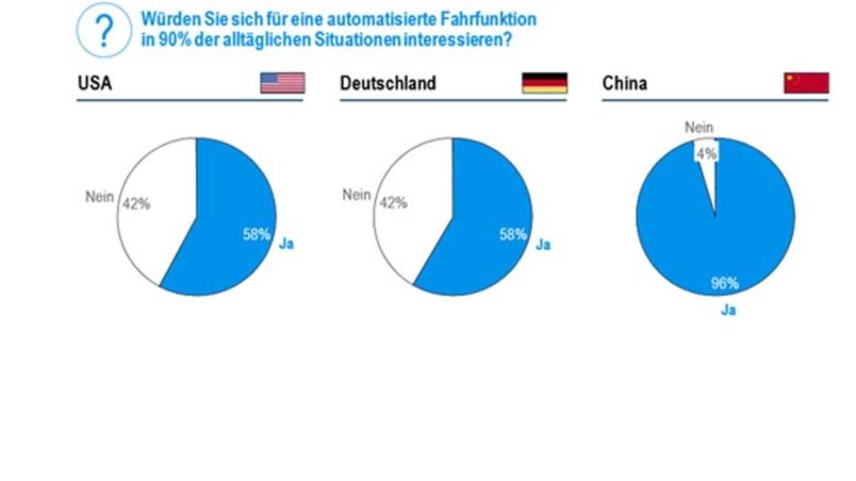 Rund 60 Prozent der befragten deutschen Teilnehmer würden sich für automatisiertes Fahren interessieren.