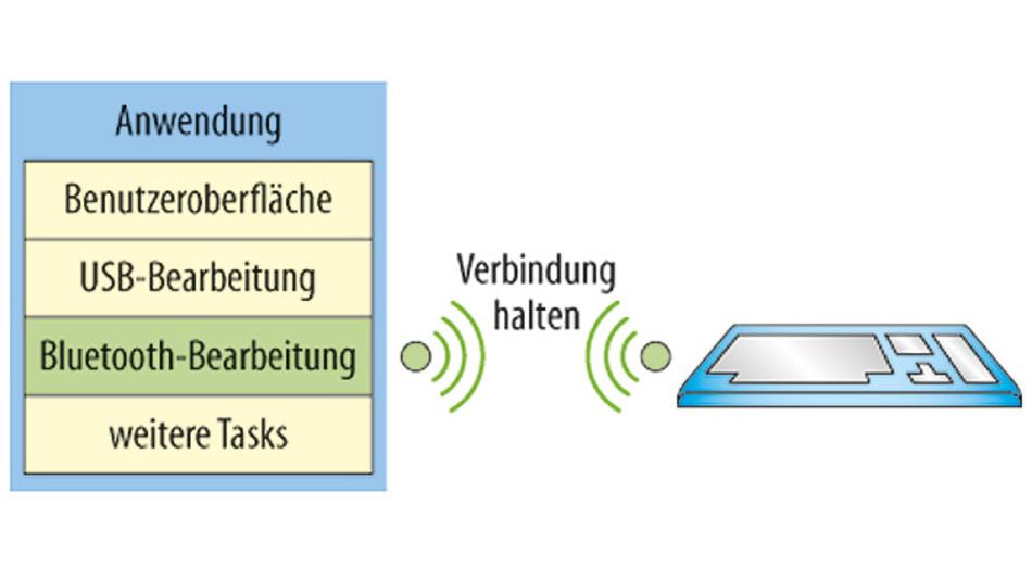 Im neuen Monitor Mode können beim Debuggen Teile der CPU weiterlaufen, um Kommunikationsprotokolle oder Peripherie zu bedienen. Diese Teile der Applikation können dann allerdings nicht mit dem Debugger untersucht werden.