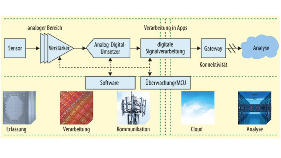 Bild 1. Die Signalkette im IoT vom Sensor bis zur Cloud.