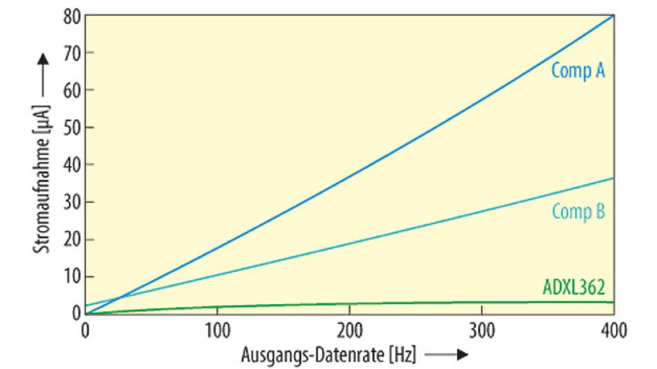 Bild 3. Die Stromaufnahme des ADXL362 für verschiedene Ausgangs-Datenraten.