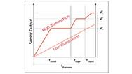 Sensor-Output bei hoher Lichteinstrahlung un dbei niedriger Lichteinstrahlung