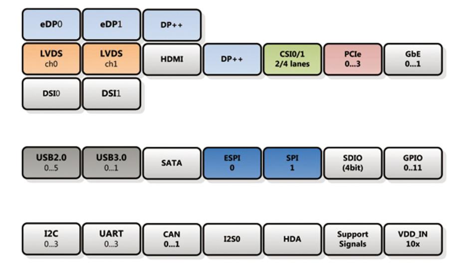 Die neue SMARC-2.0-Spezifikation nutzt alle 314 Pins des Steckverbinders