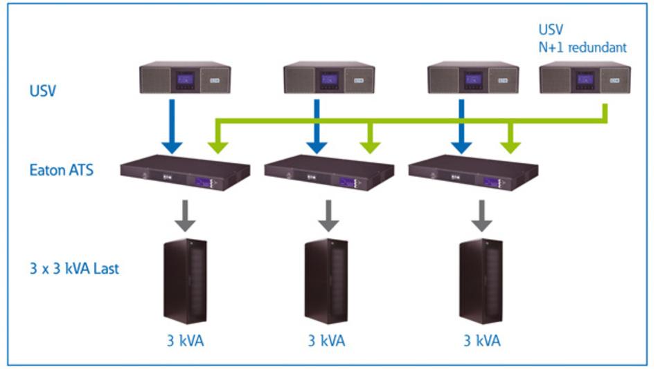 Anstatt jedes Rack mit zwei USV-Anlagen abzusichern, lässt sich mittels Eatons automatischem Transferschalter (ATS)  eine kostengünstige N+1-Redundanz mit weniger USVs erzielen.