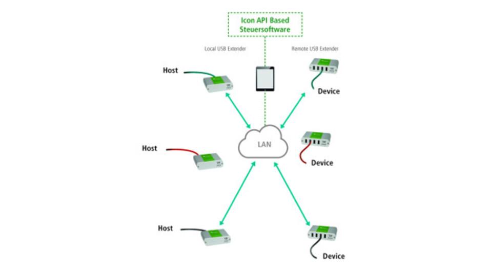 USB-Hosts und -Geräte kommunizieren im LAN und lassen sich einander ohne Umstecken zuordnen.