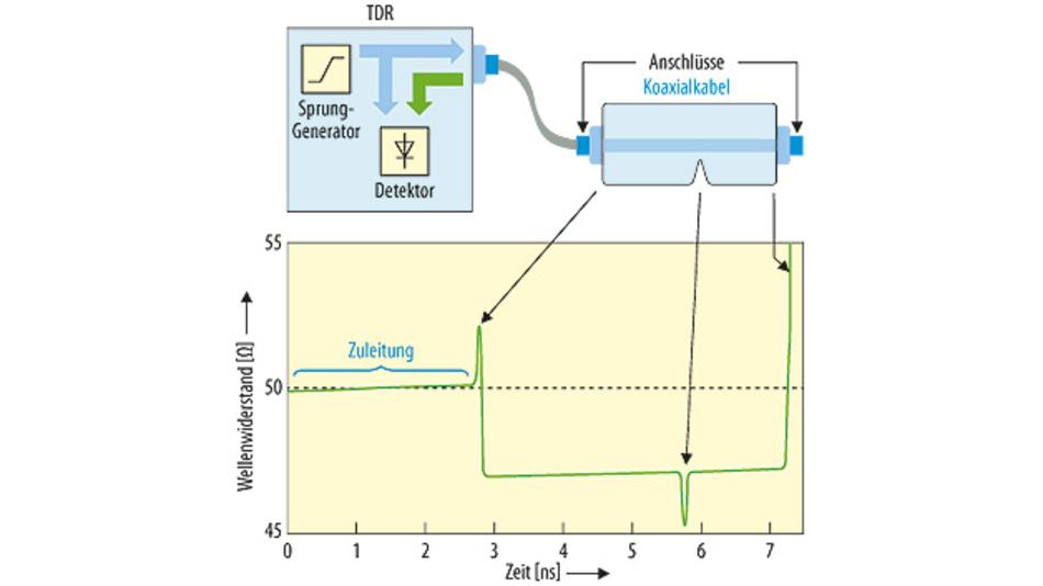 Bild 1. Schematische Darstellung des Messprinzips eines TDR. Die grün dargestellten Pfeile kennzeichnen jeweils die durch den ersten Stecker, eine Einkerbung im Messobjekt und das leerlaufende Ende verursachten Reflexionen.