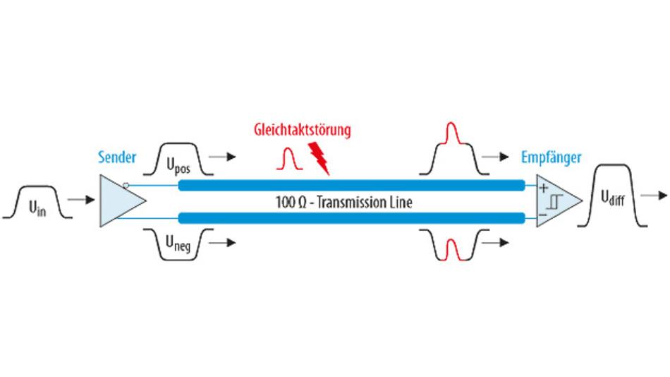 Bild 2. Schematische Darstellung einer differenziellen Übertragung bei auftretender Gleichtaktstörung.