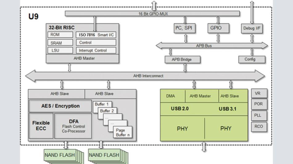 Bild 1: Blockschaltung des USB-3.1-Controllers »U9« von Hyperstone