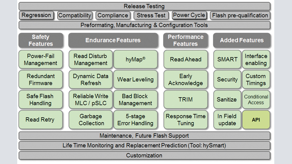 Bild 2: Aufbau der »hyReliability«-Firmware