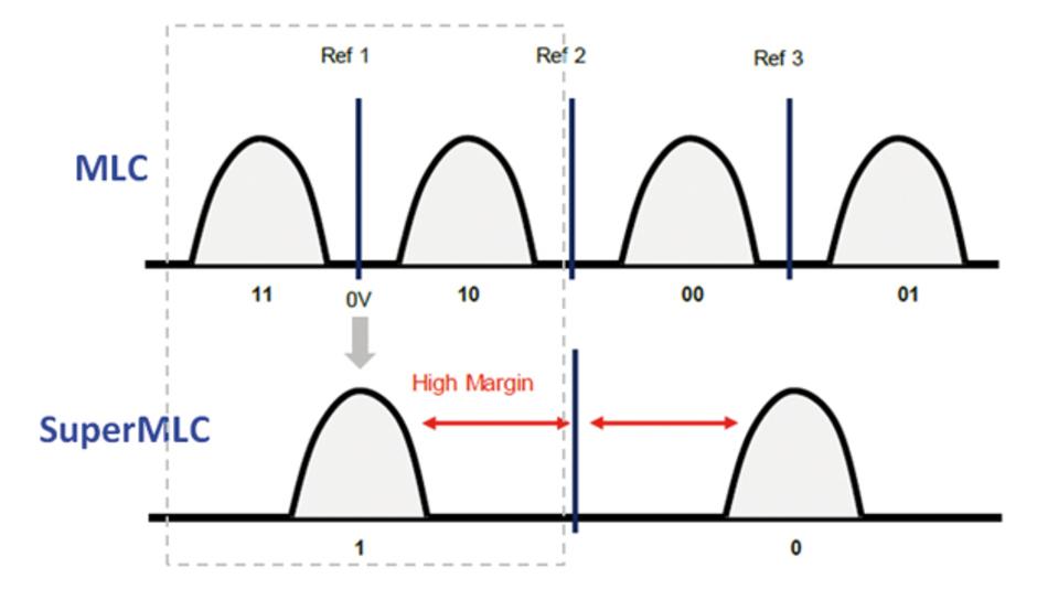 Durch den höheren Ladungsunterschied zwischen den Zuständen der Zelle ist der Datenerhalt  bei SuperMLC im Vergleich  mit MLC besser gewährleistet.