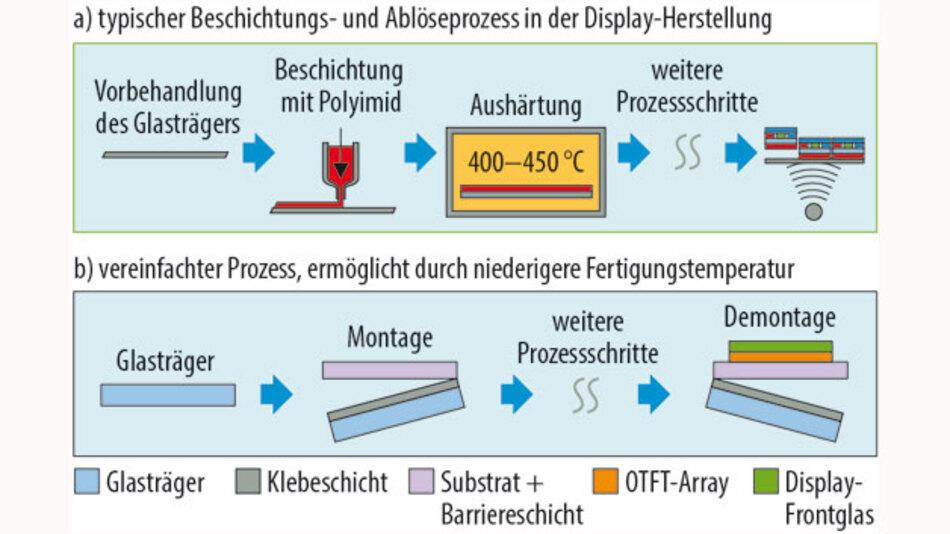 Bild 3. a) Die Herstellung von LTPS-Arrays auf einem flexiblen Substrat erfordert meist eine zusätzliche Polyimidbeschichtung, ein Aushärten bei hoher Temperatur und das Ablösen mit Lasertechnik, was komplex und hinsichtlich der Fertigungsausbeute problematisch ist. b) Bei OTFTs ermöglicht die geringere Herstellungstemperatur die Nutzung eines einfachen Befestigungs- und Ablöseprozesses mit höherer Ausbeute.