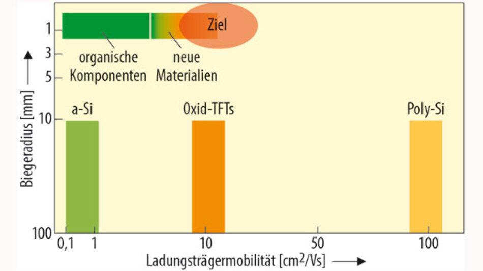 Die heute genutzten Transistortechniken zeigen gute Werte bei der Ladungsträgermobilität, sind aber nicht mechanisch flexibel genug – insgesamt liegen organische Komponenten deutlich näher am Ziel.