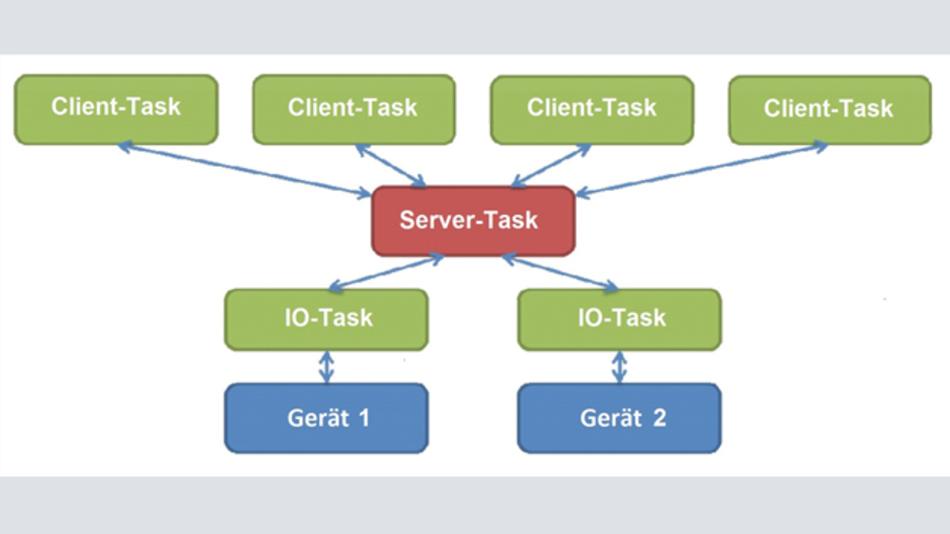 Aufbau eines generischen Dateisystems
