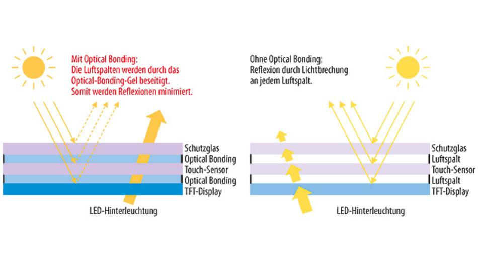 Bild 1. Touch Display mit Optical Bonding (links) und Air Gap (rechts). Optical Bonding senkt den Anteil von reflektiertem Umgebungslicht (gestrichelte Linien, links) und erhöht den Transmissionsgrad des Displays.