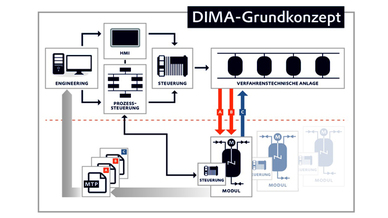 Schema zum Dima-Grundkonzept