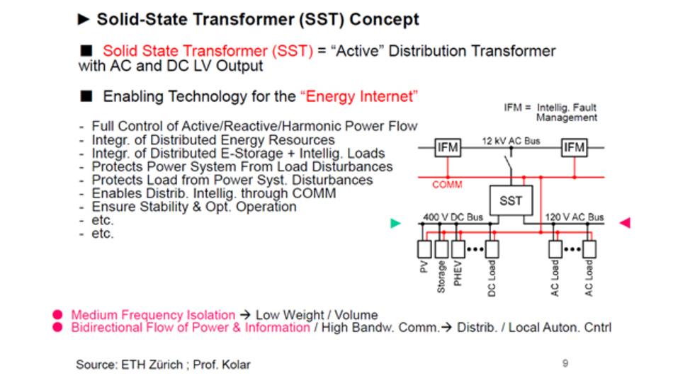 Konzept der Solid-State-Transformatoren