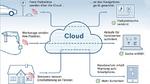 Bosch startet Cloud und IoT-Services