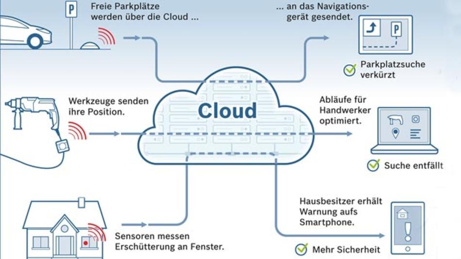 Wenn sich der freie Parkplatz meldet: Anwendungsbeispiele für die Bosch IoT-Cloud.