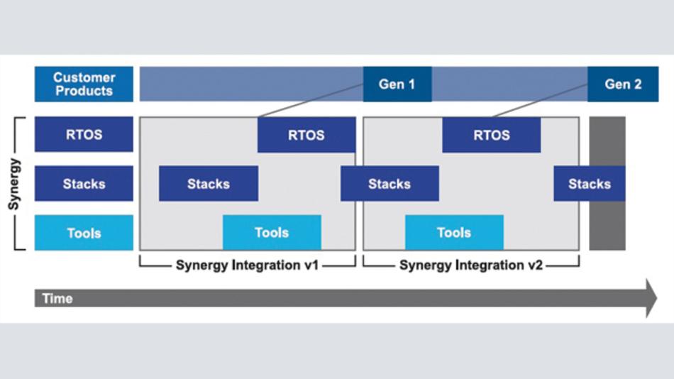 Betriebskosten Von Embedded-Systemen: Software Macht Den