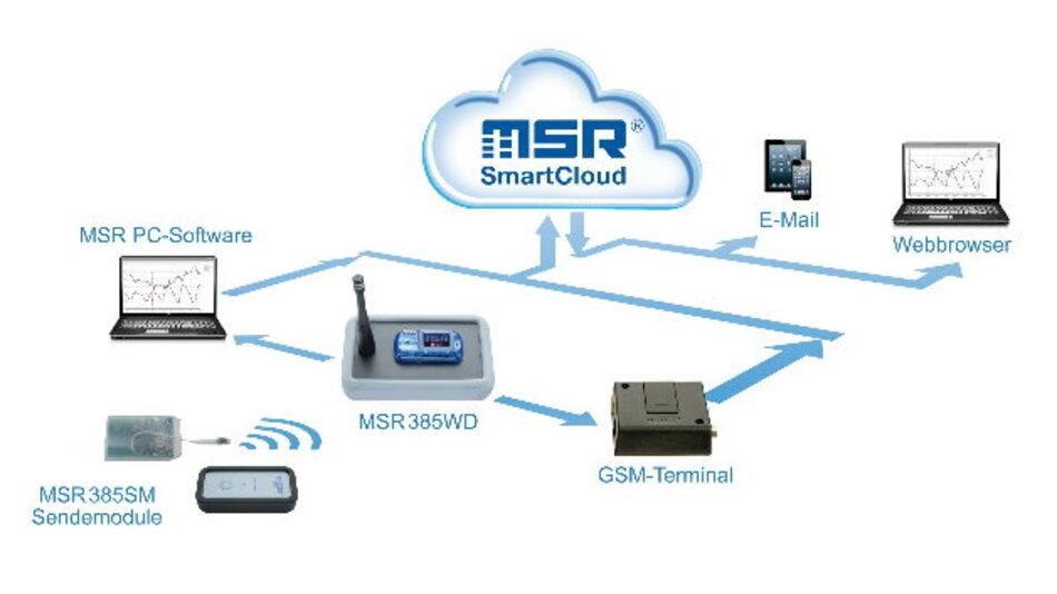 Die Übermittlung von Messdaten via Mobilfunknetz  erleichtert dem Anwender auch dort die Kontrolle, wo es gilt, Messwerte an schwer zugänglichen Stellen zu überwachen, beispielsweise in arbeitenden Maschinen