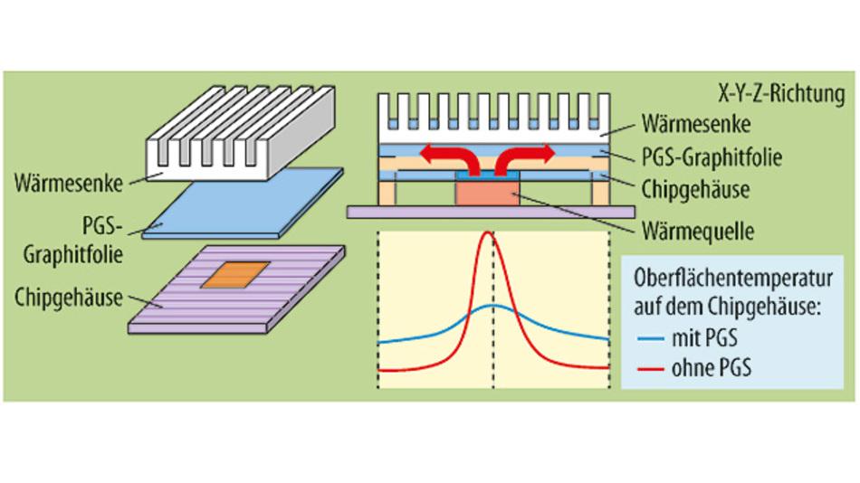Bild 2. Wird die PGS-Folie zwischen Hotspot und Kühlkörper eingesetzt, leitet sie die Wärme sowohl in vertikaler als auch in horizontaler Richtung ab.